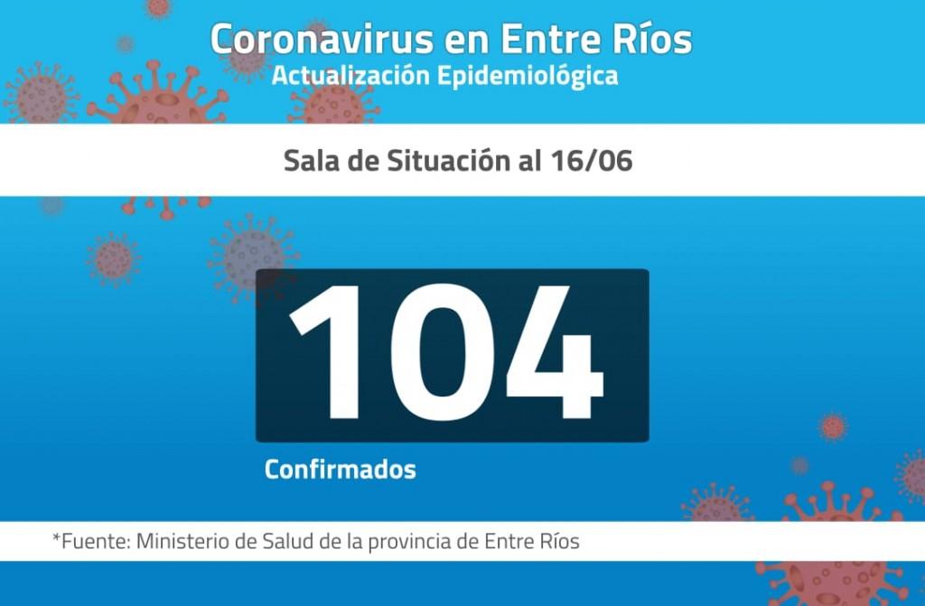 Coronavirus en Entre Ríos: Se registraron 13 nuevos casos en la provincia
