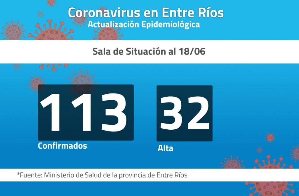 Confirman 5 nuevos casos de coronavirus en Entre Ríos, incluido el de Paraná