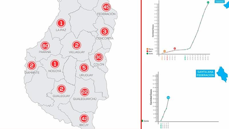 Gráficos: Exponencial crecimiento de casos de Covid 19 en Paraná y Santa Ana