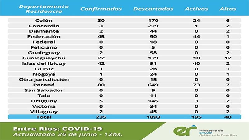 Coronavirus en Entre Ríos: 40 personas ya recibieron el alta