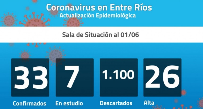 Este lunes se registraron dos nuevos casos de coronavirus en Entre Ríos