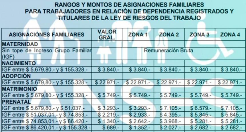 Oficializaron las nuevas escalas de las asignaciones familiares y jubilaciones