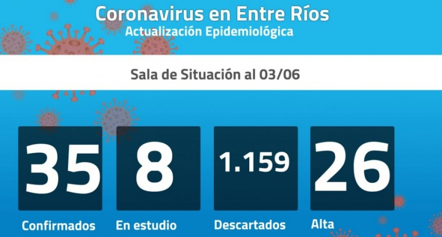 Dos nuevos casos de coronavirus en Entre Ríos: son 35 los confirmados