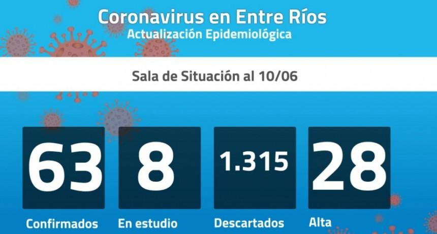 Seis nuevos casos de coronavirus en Entre Ríos: son 63 los confirmados