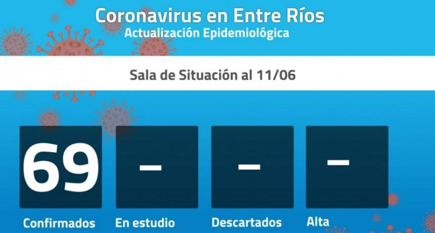 Seis nuevos casos de coronavirus en Entre Ríos: son 69 los confirmados