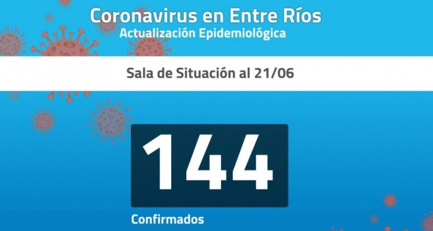 La curva de casos de COVID-19 en Entre Ríos: Aumentaron un 364% en sólo 21 días