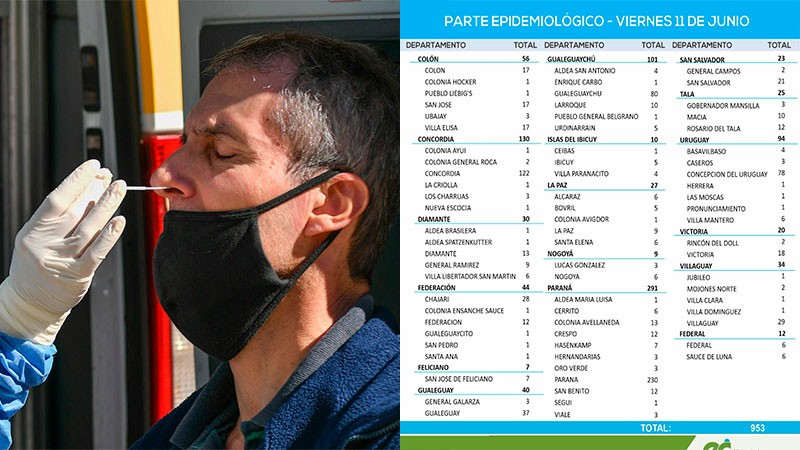 Nueva baja de contagios de coronavirus en la provincia: reportaron 953 positivos en Federal 12 casos