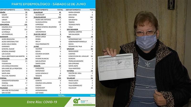 Leve suba de casos de coronavirus en Entre Ríos: reportaron 1.044 en Federal sumaron 26 casos nuevos