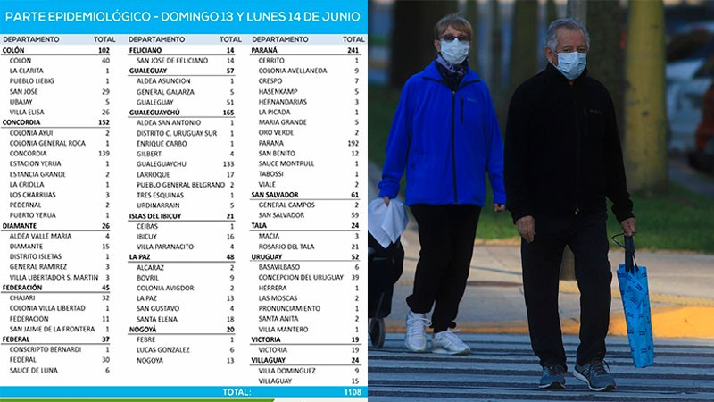 Reportaron 1108 casos de Covid en Entre Ríos durante las últimas 48 horas. 36 nuevos positivos en Federal
