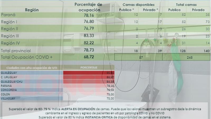 La ocupación de camas en terapias intensivas bajó del 80% en Entre Ríos