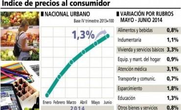 Para el gobierno: el índice de precios al consumidor subió 1,3 por ciento en junio