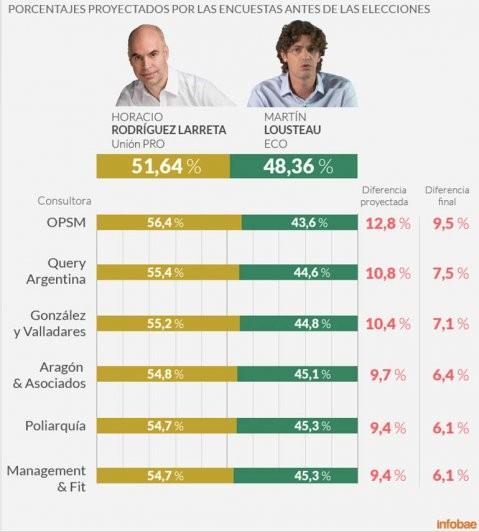 Las encuestas volvieron a fracasar, esta vez en Buenos Aires