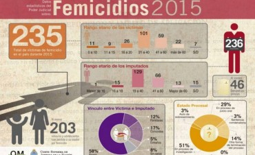 Hubo un femicidio cada dos meses en Entre Ríos en 2015