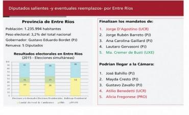 En Entre Ríos, sondeo anticipa derrota de Macri