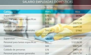 Oficializan el acuerdo salarial para las empleadas domésticas