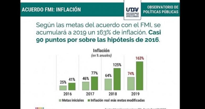 Preocupante estudio muestra las posibles consecuencias del acuerdo con el FMI