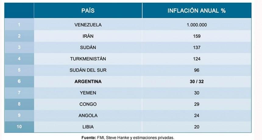 Ranking mundial de inflación: Argentina está en el sexto lugar
