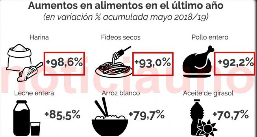Los alimentos de la canasta básica aumentaron casi 8 puntos por encima de la inflación