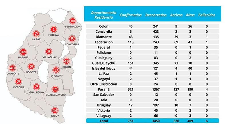 Ya son más de 400 los pacientes recuperados de coronavirus en Entre Ríos