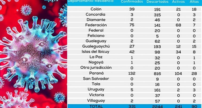 Coronavirus: Entre Ríos tiene 241 pacientes