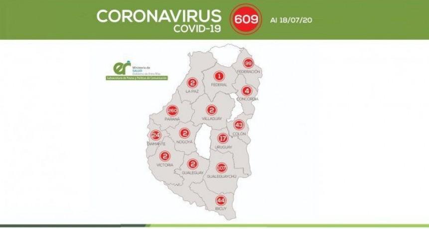 La provincia superó los 600 positivos: tres departamentos permanecen sin casos
