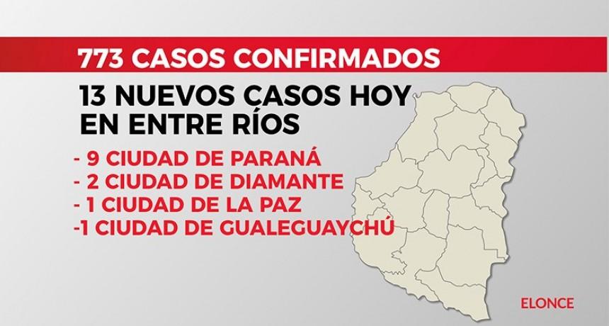Confirmaron 13 nuevos casos de Coronavirus: 9 fueron detectados en Paraná