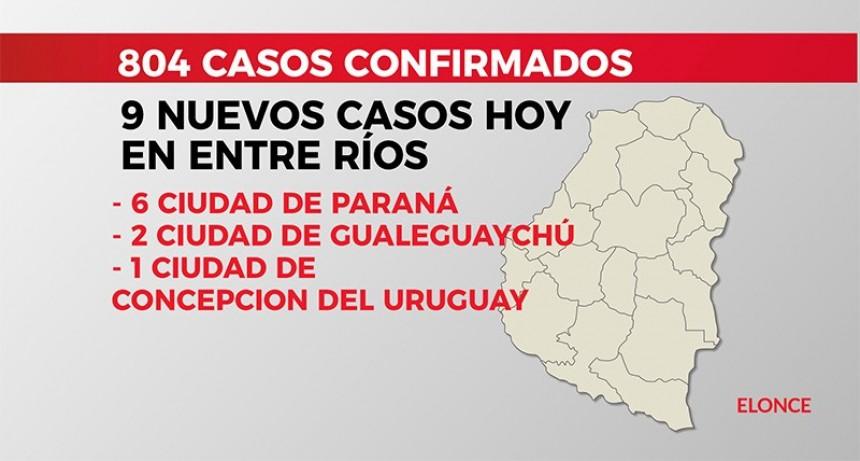 Confirmaron otros nueve casos de coronavirus: 6 se detectaron en Paraná