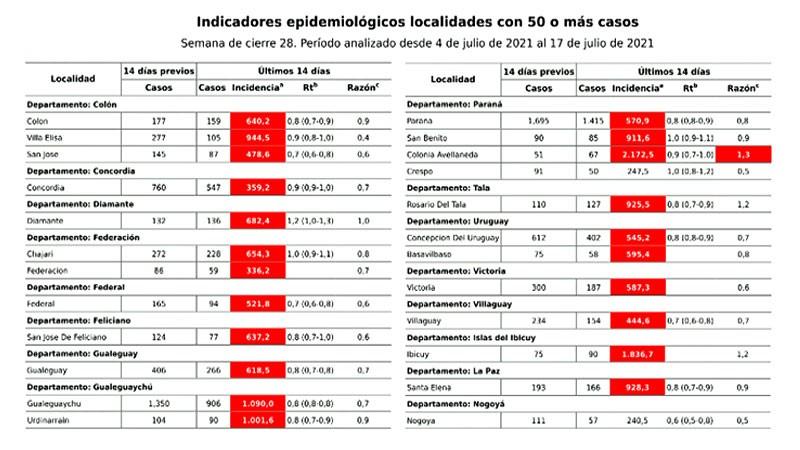 La cifra de casos bajó casi 20% en Entre Ríos y el riesgo en cinco departamentos
