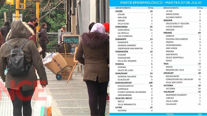 Se mantiene baja la cifra de casos de Covid en la provincia: reportaron 334 en Federal 5