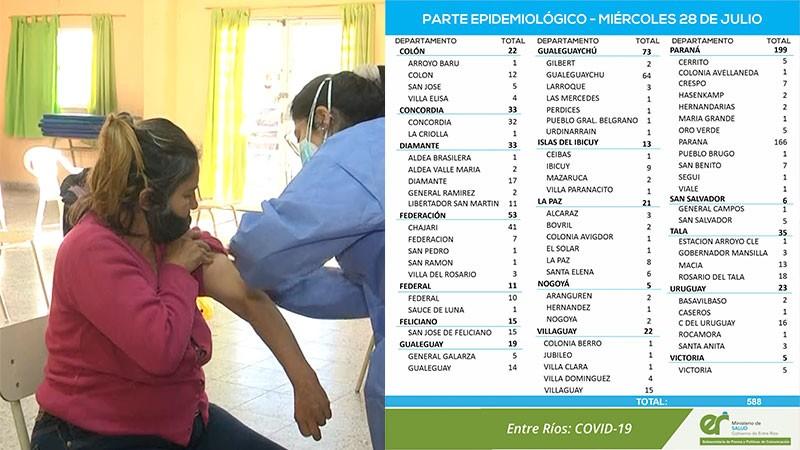 Leve suba de casos de coronavirus en la provincia: reportaron 588 en Federal 11
