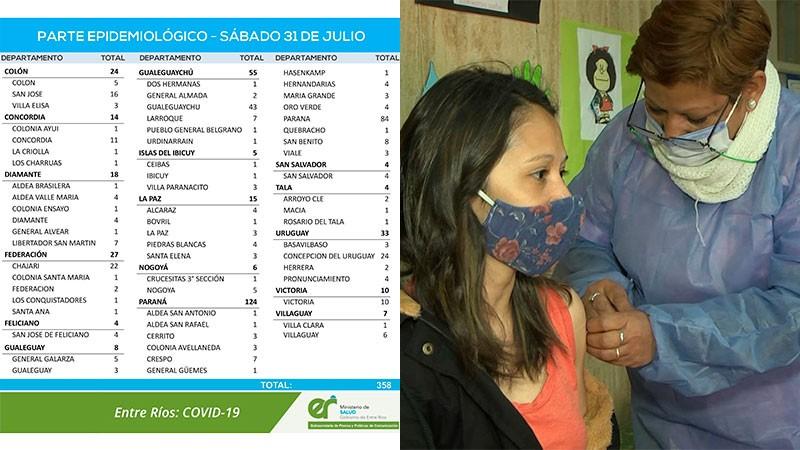 Sigue en baja el número de casos de Covid en Entre Ríos: reportaron 358