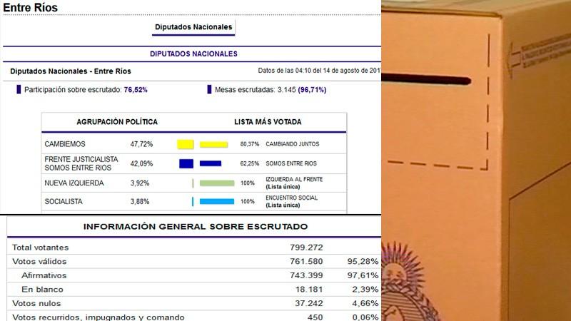 El voto nulo fue la tercera fuerza en Entre Ríos y el Blanco sumó más de 2%