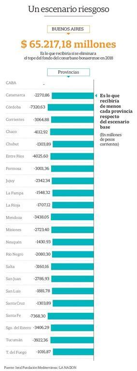 El fondo del conurbano bonaerense, una pelea por medio punto del PBI