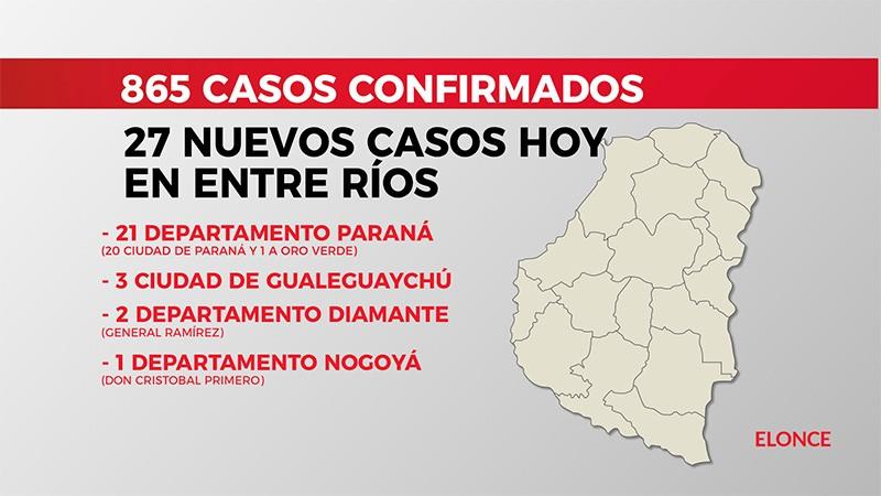Reportaron 27 nuevos casos de coronavirus: 20 fueron detectados en Paraná