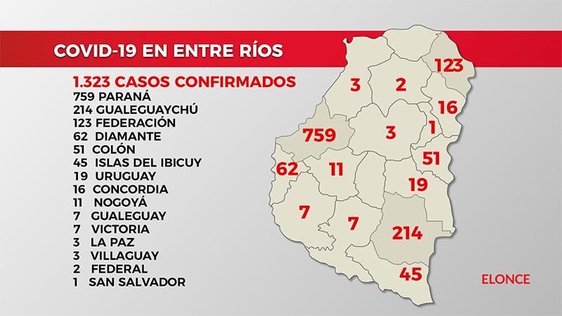 Confirmaron 46 nuevos casos de coronavirus en Entre Ríos: 32 en Paraná