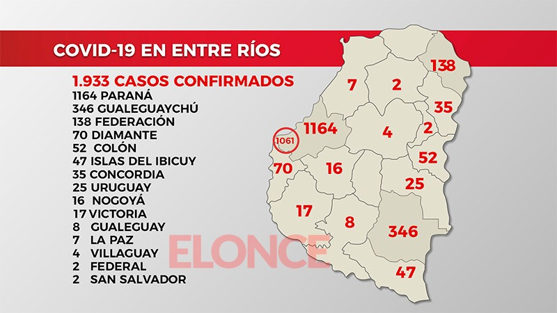 Nuevo récord de 129 casos de coronavirus en Entre Ríos: 58 en Paraná