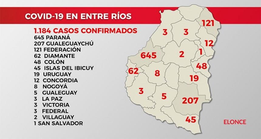 Detectaron 68 nuevos casos de coronavirus en Entre Ríos: 45 en Paraná