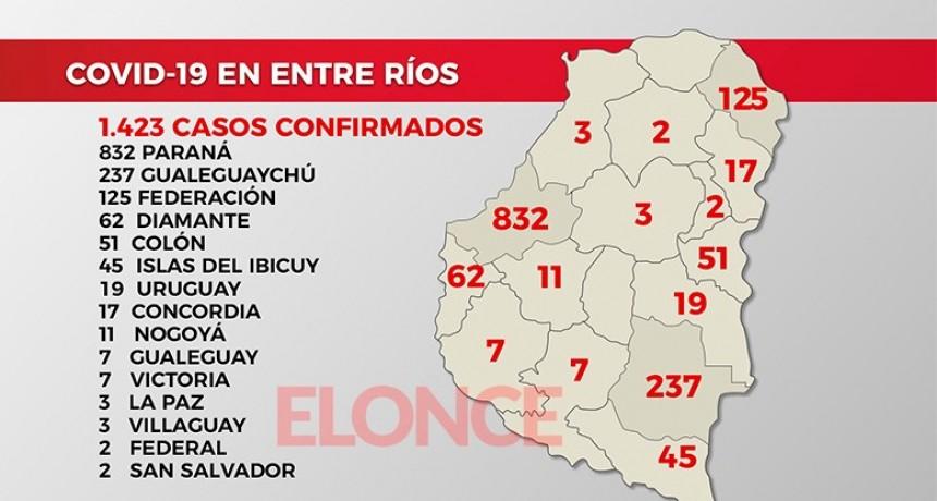 Entre Ríos superó los 100 casos de coronavirus en un día: 68 en Paraná