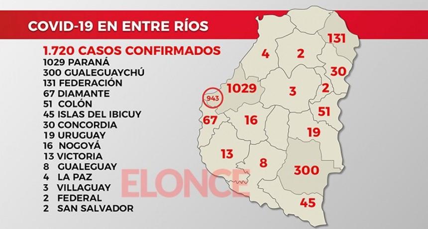 Coronavirus: Confirmaron otros 62 casos en Entre Ríos y un nuevo fallecimiento