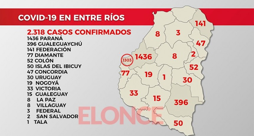 Reportaron 118 nuevos casos de coronavirus en Entre Ríos: 85 en Paraná