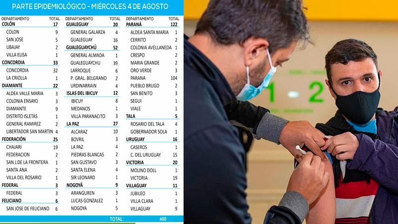 Repunte de casos de coronavirus en la provincia: se registraron 400 positivos 3 en Federal