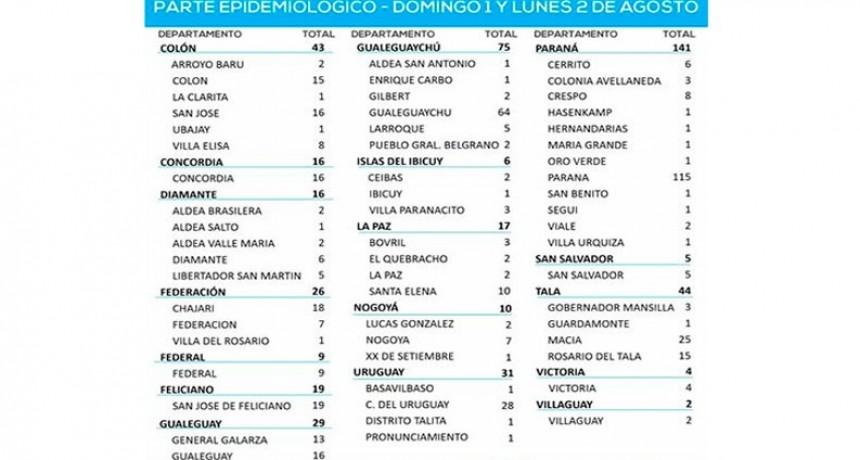 Reportaron 493 casos de Covid en Entre Ríos durante las últimas 48 horas 9 en Federal