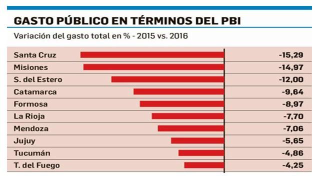 Entre Ríos no figura entre las 10 que más ajustaron el gasto