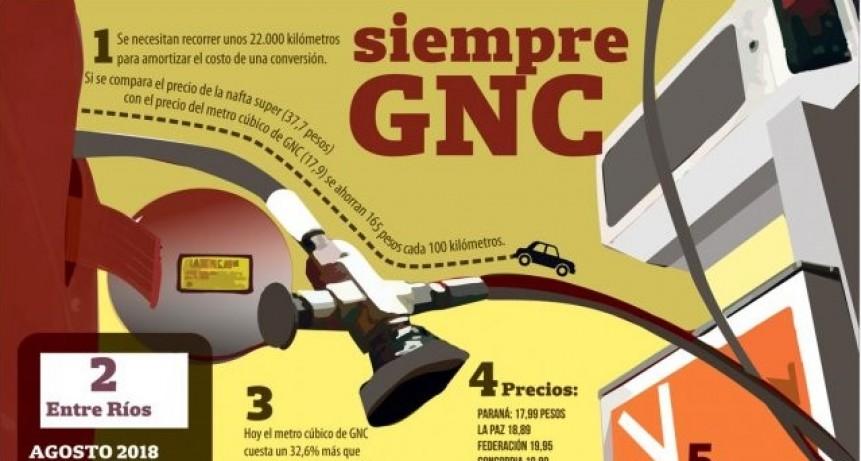 Dale gas: con el precio de la nafta, hubo récord de conversiones de autos