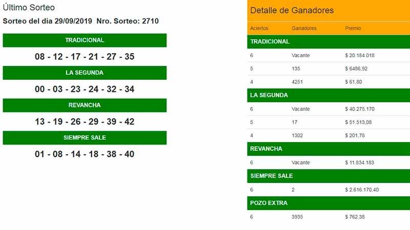 Dos apostadores se reparten más de 5 millones de pesos en el Quini 6