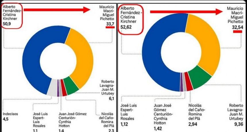 Nuevas encuestas le dan más de 50 puntos para Alberto y diferencias de hasta 20 con Macri