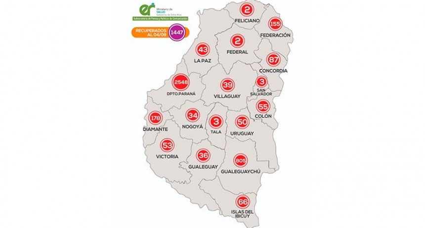 Reportaron 131 casos de coronavirus: en departamento Paraná se registraron 74