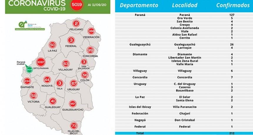 El detalle de las localidades donde se reportaron los 214 casos de coronavirus. Un positivo nuevo en Federal