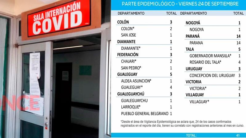 Nueva baja de casos de coronavirus en la provincia: reportaron 41 positivos
