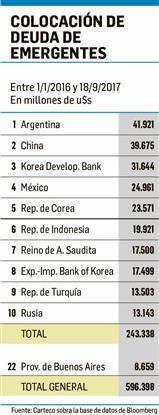 Argentina ya lidera ranking de deuda
